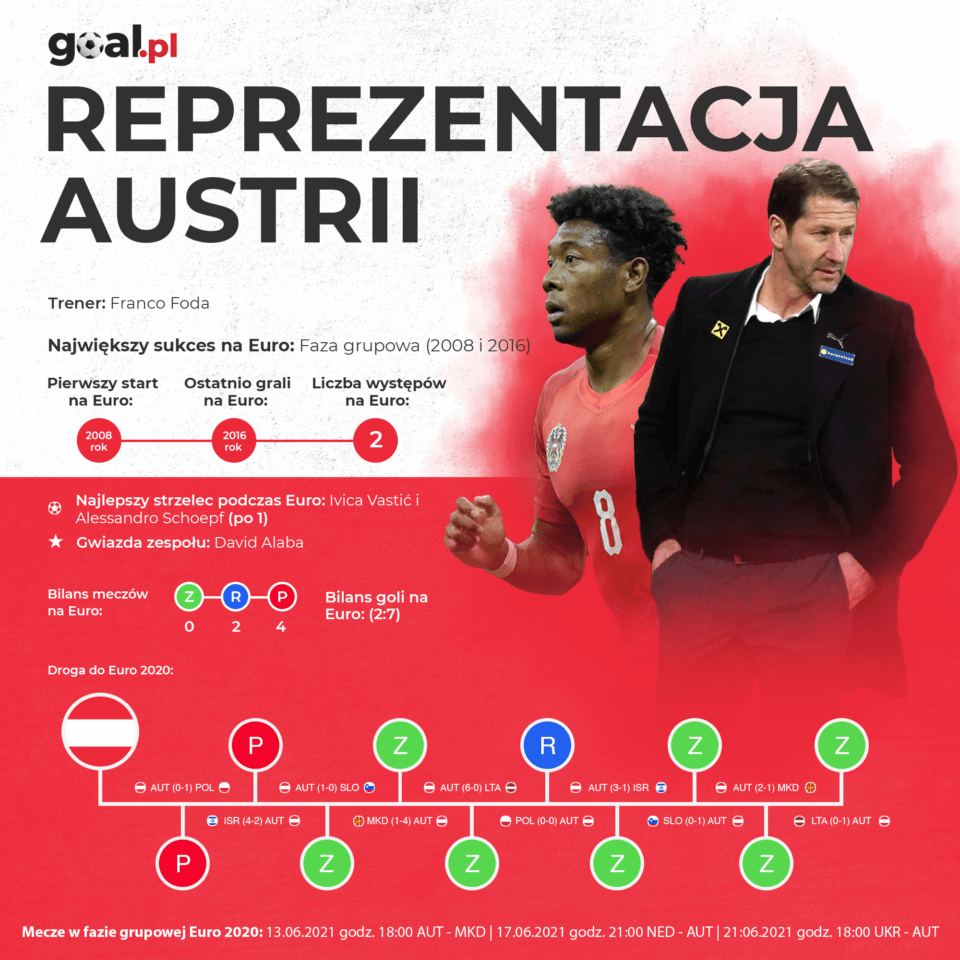 Austria - infografika - reprezentacja na Euro 2020