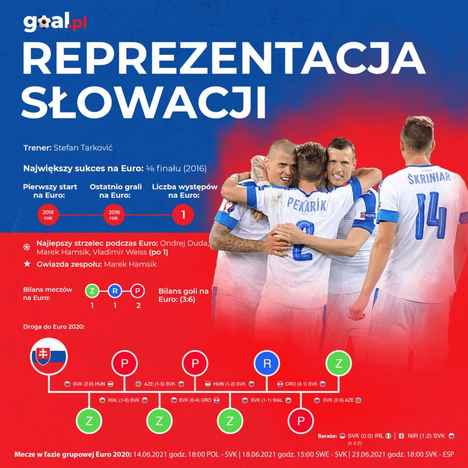 Słowacja - infografika