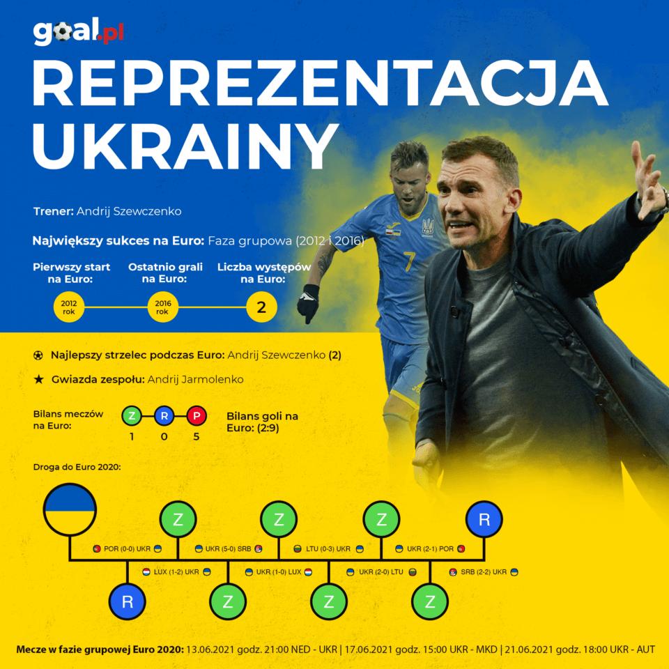 Ukraina - infografika
