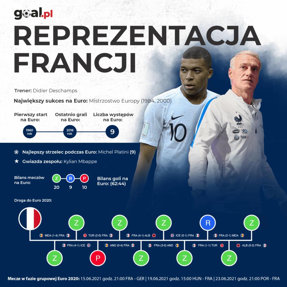 Francja - infografika - reprezentacja Francji