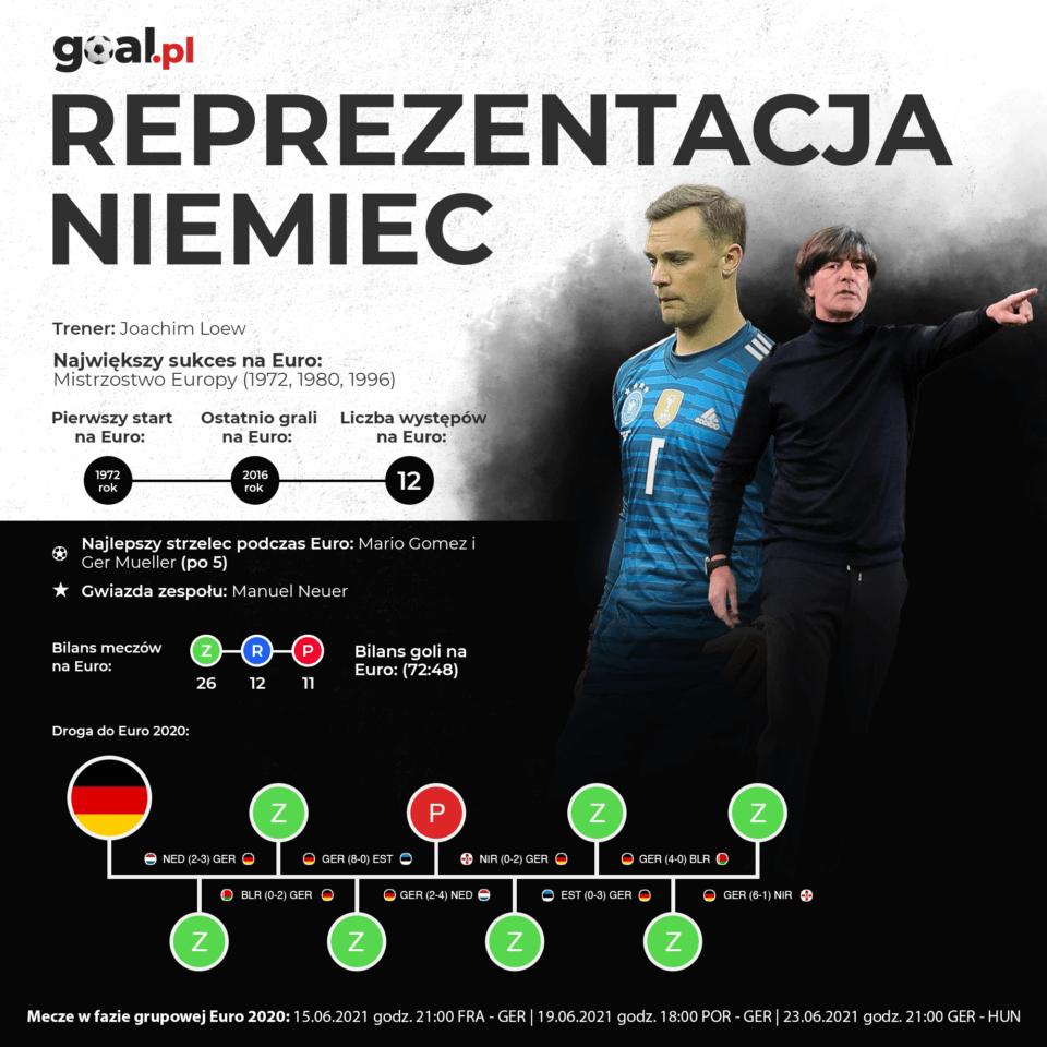 Niemcy infografika Euro 2020