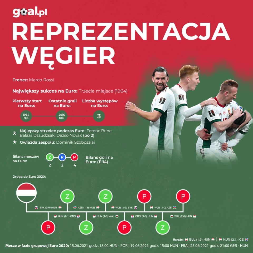 Węgry - reprezentacja - infografika